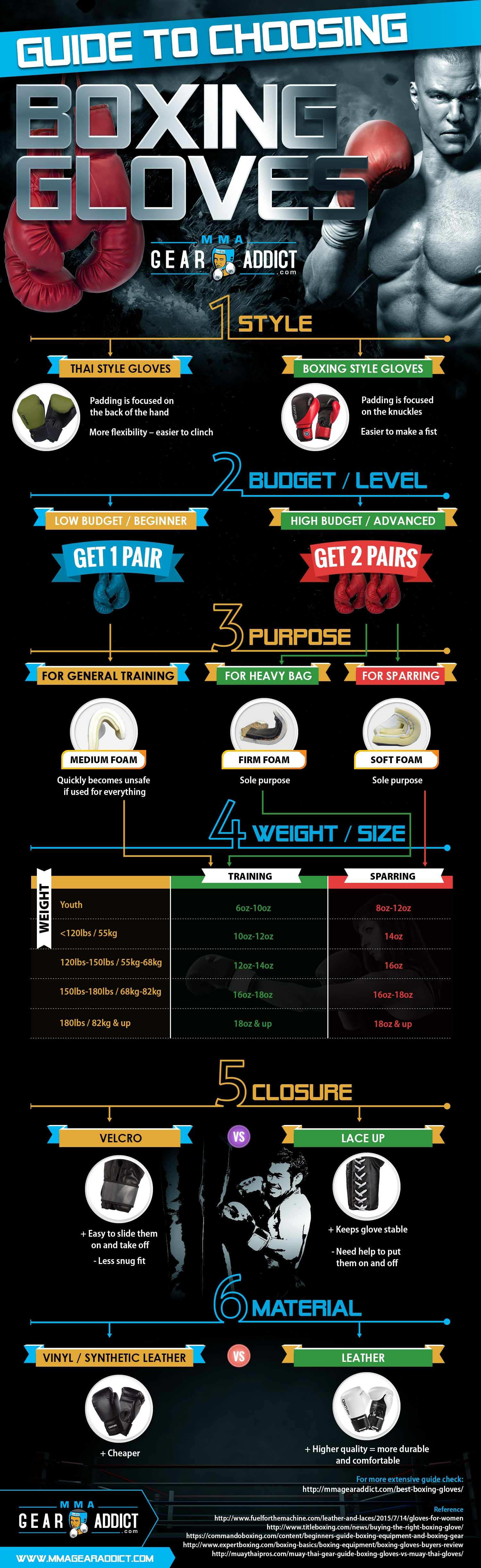 This chart compares different materials and styles of boxing gloves.
